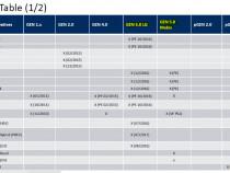 Actualizare harti si soft Hyundai si KIA